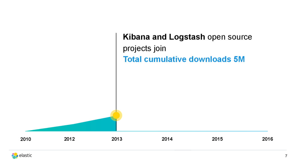 2010 Kibana and Logstash open source projects j...