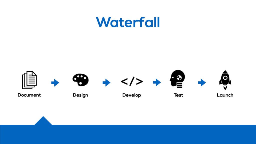 Waterfall Document Design Develop Test Launch
