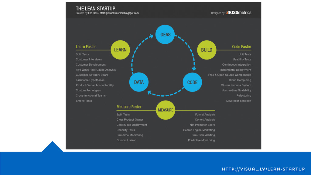 http://visual.ly/lean-startup