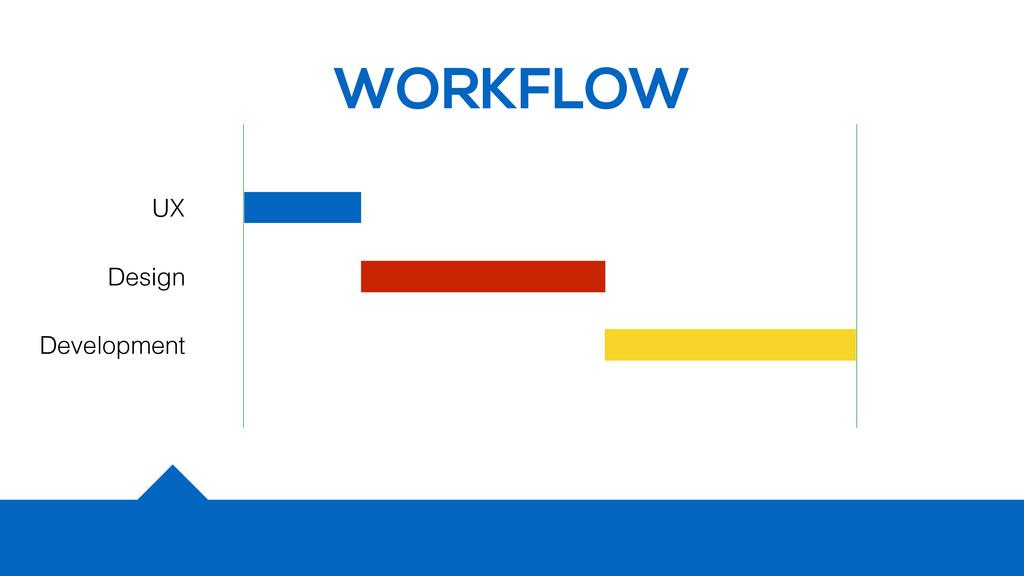 WORKFLOW UX Design Development