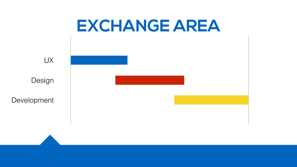 EXCHANGE AREA UX Design Development