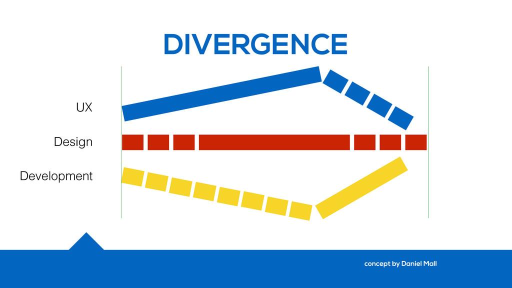 DIVERGENCE UX Design Development concept by Dan...