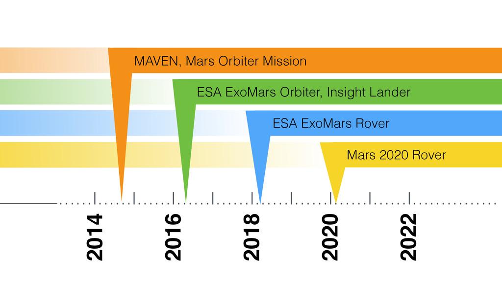 ……I……I……I……I……I……I……I……I……I…………… Mars 2020 Rove...