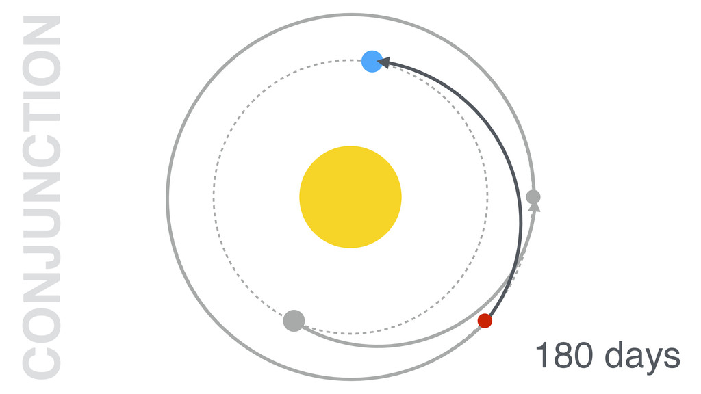 180 days CONJUNCTION