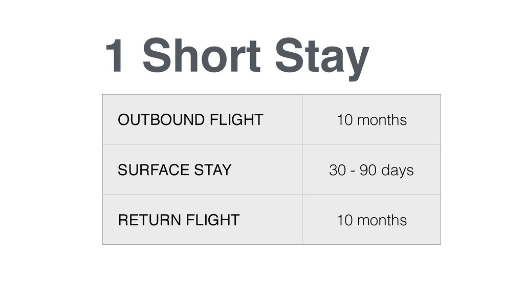 1 Short Stay OUTBOUND FLIGHT 10 months SURFACE ...