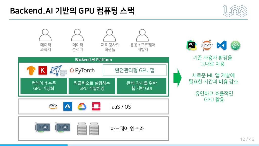 Backend.AI 기반의 GPU 컴퓨팅 스택 새로운 ML 앱 개발에 필요한 시간과 ...
