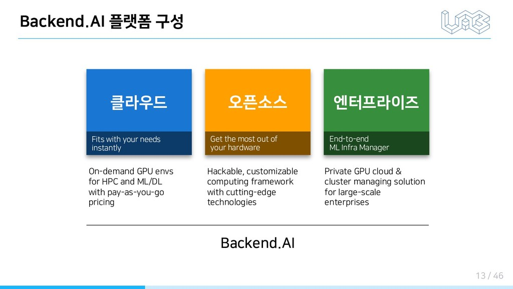 Backend.AI 플랫폼 구성 클라우드 Fits with your needs ins...