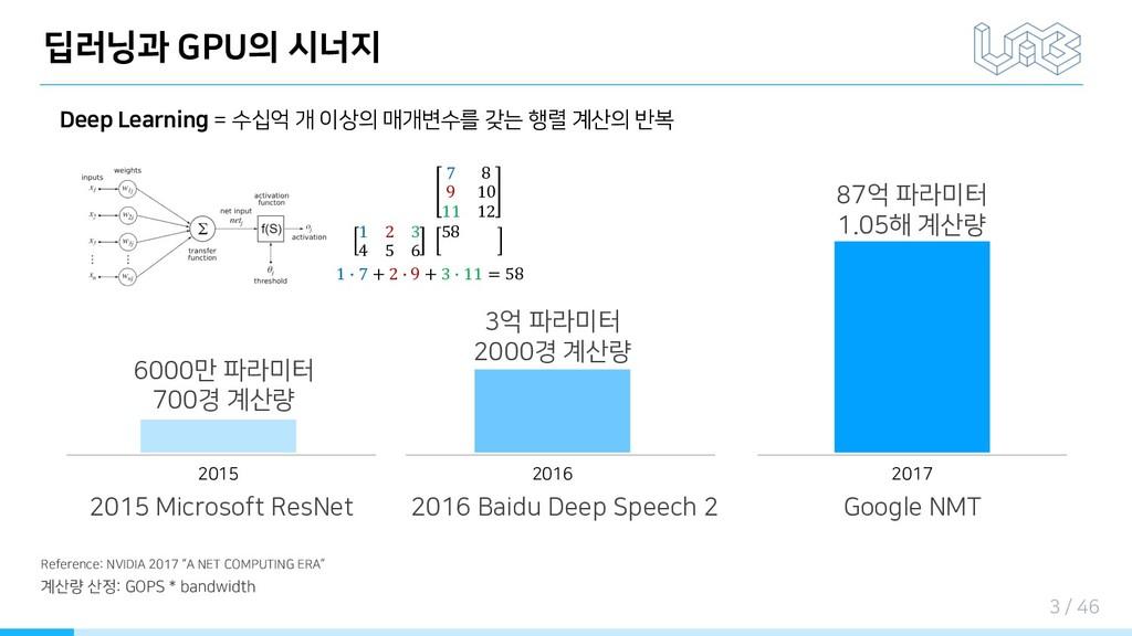 딥러닝과 GPU의 시너지 Deep Learning = 수십억 개 이상의 매개변수를 갖...