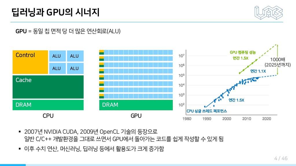 딥러닝과 GPU의 시너지 DRAM Cache Control ALU ALU ALU AL...