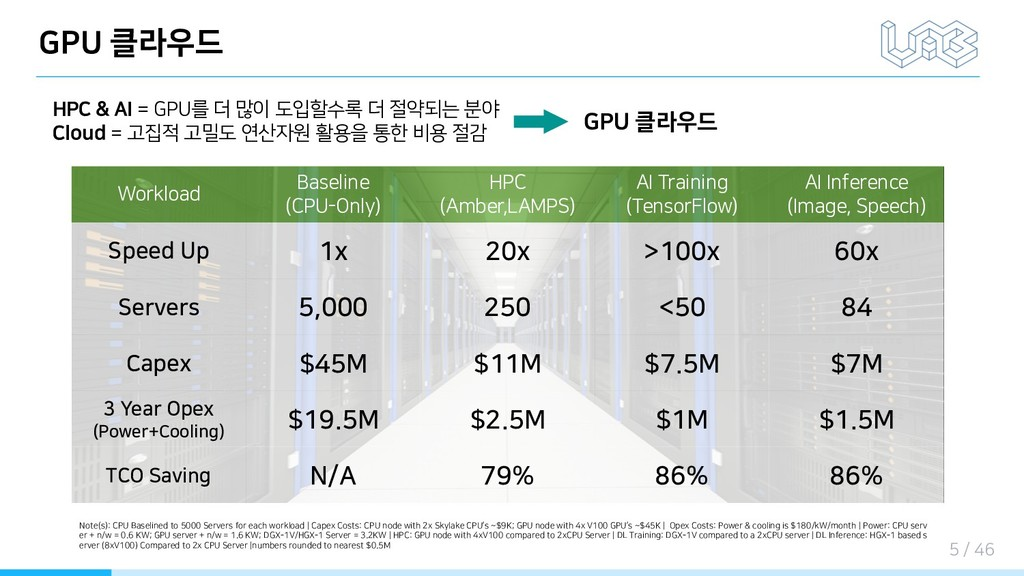 GPU 클라우드 HPC & AI = GPU를 더 많이 도입할수록 더 절약되는 분야 C...