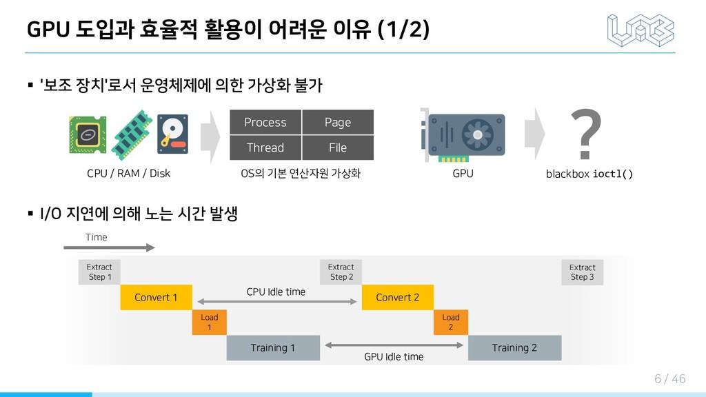 GPU 도입과 효율적 활용이 어려운 이유 (1/2) § '보조 장치'로서 운영체제에 ...