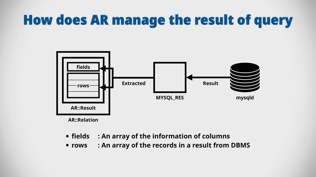 How does AR manage the result of query MYSQL_RE...