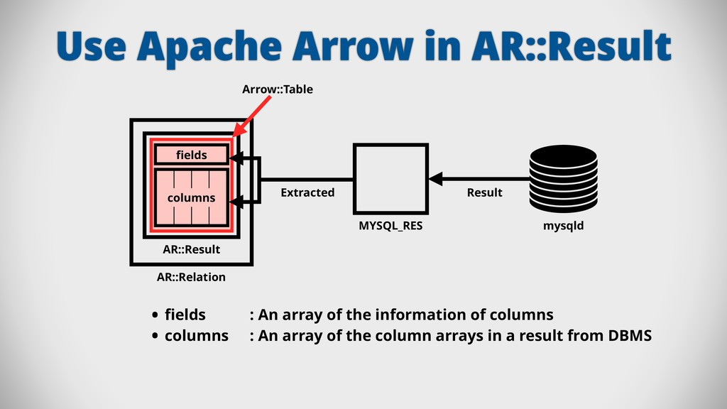 Use Apache Arrow in AR::Result MYSQL_RES Result...