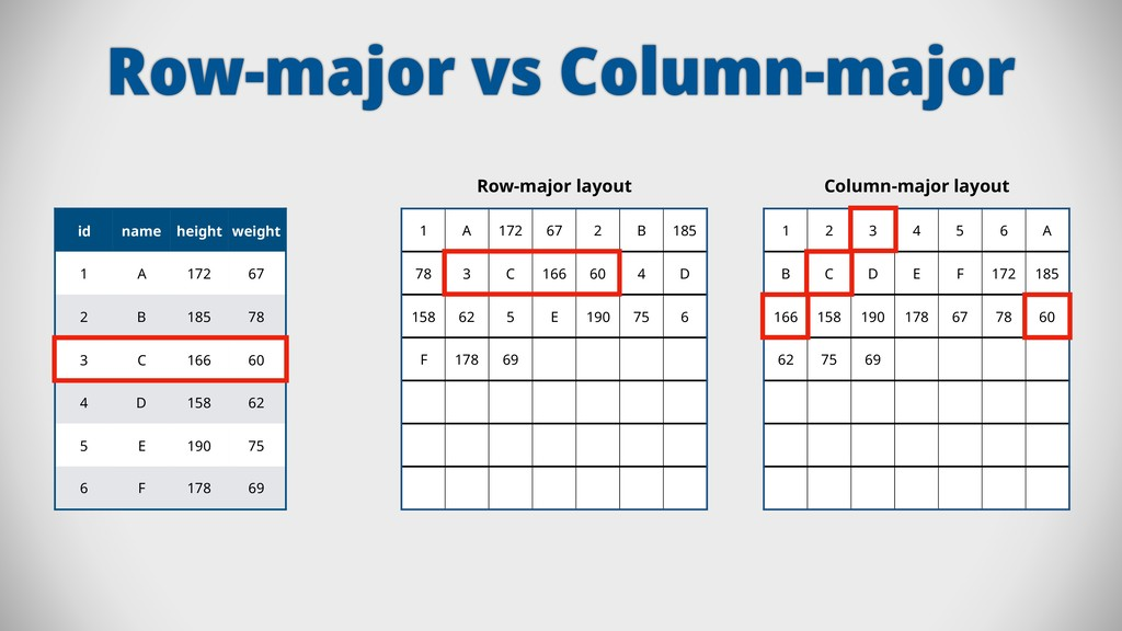 Row-major vs Column-major id name height weight...