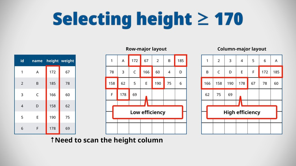 Selecting height ≥ 170 id name height weight 1 ...