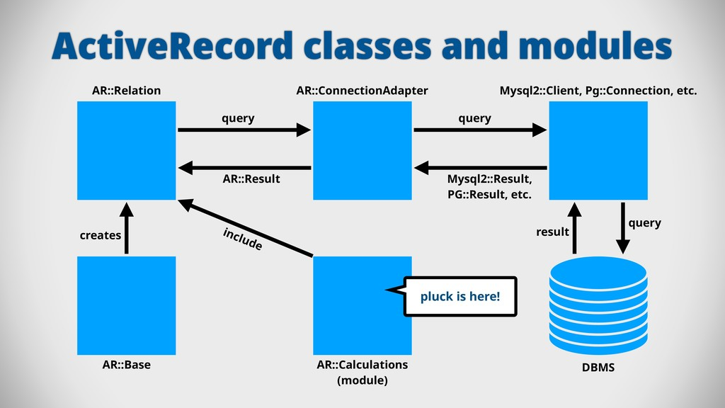 ActiveRecord classes and modules AR::Connection...