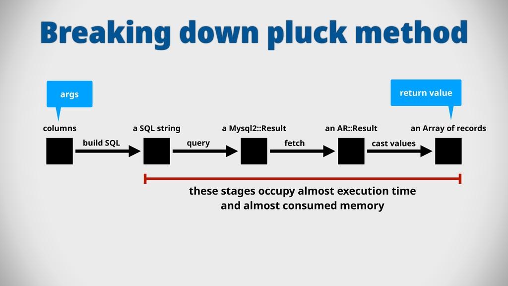 Breaking down pluck method columns a SQL string...