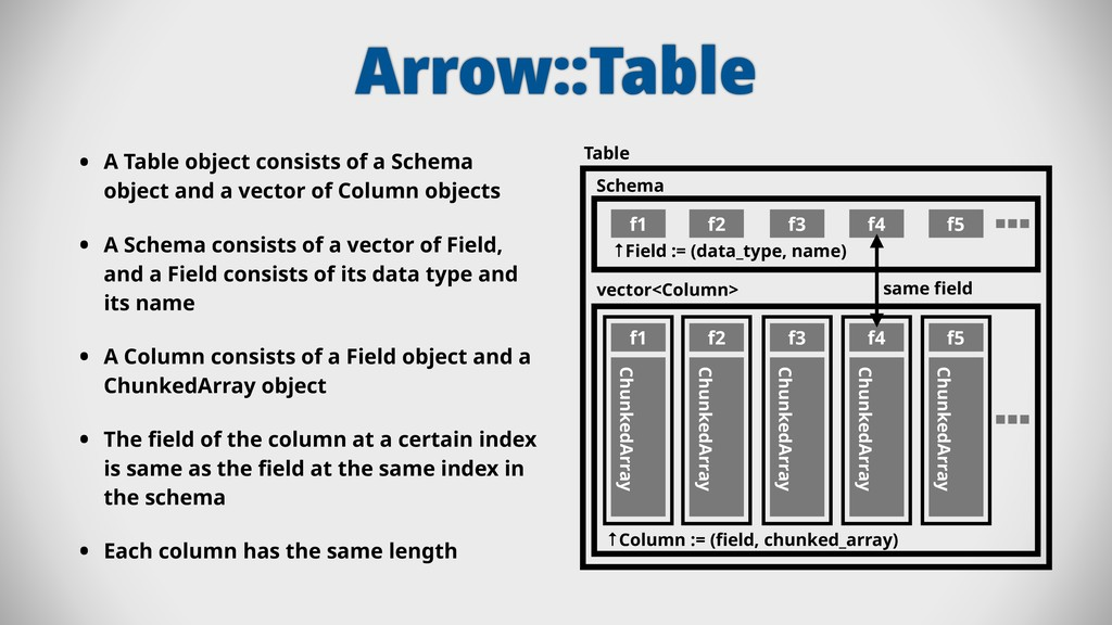 Arrow::Table • A Table object consists of a Sch...