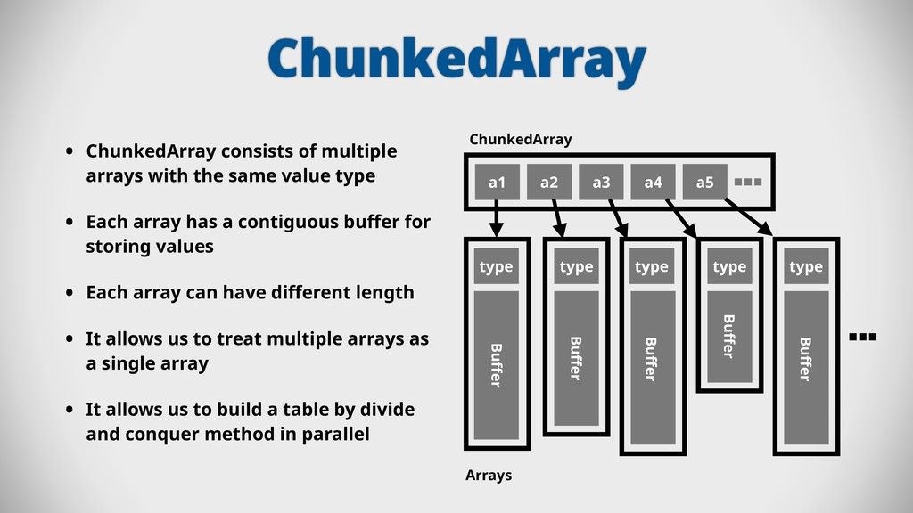 ChunkedArray • ChunkedArray consists of multipl...