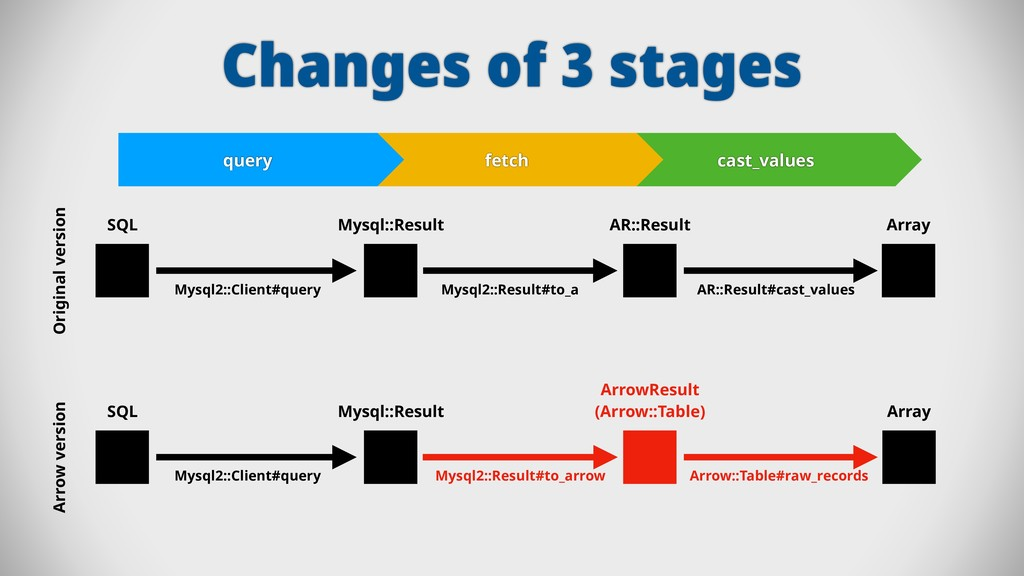 Changes of 3 stages query fetch cast_values SQL...