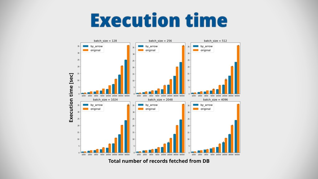 Execution time Execution time [sec] Total numbe...