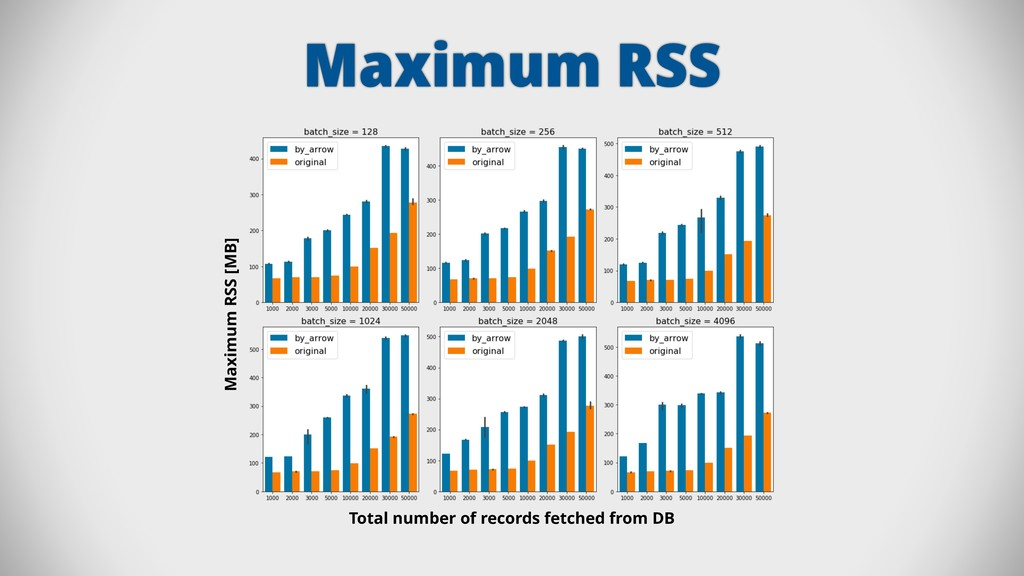 Maximum RSS Maximum RSS [MB] Total number of re...
