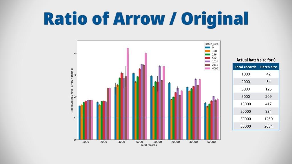 Ratio of Arrow / Original Actual batch size for...