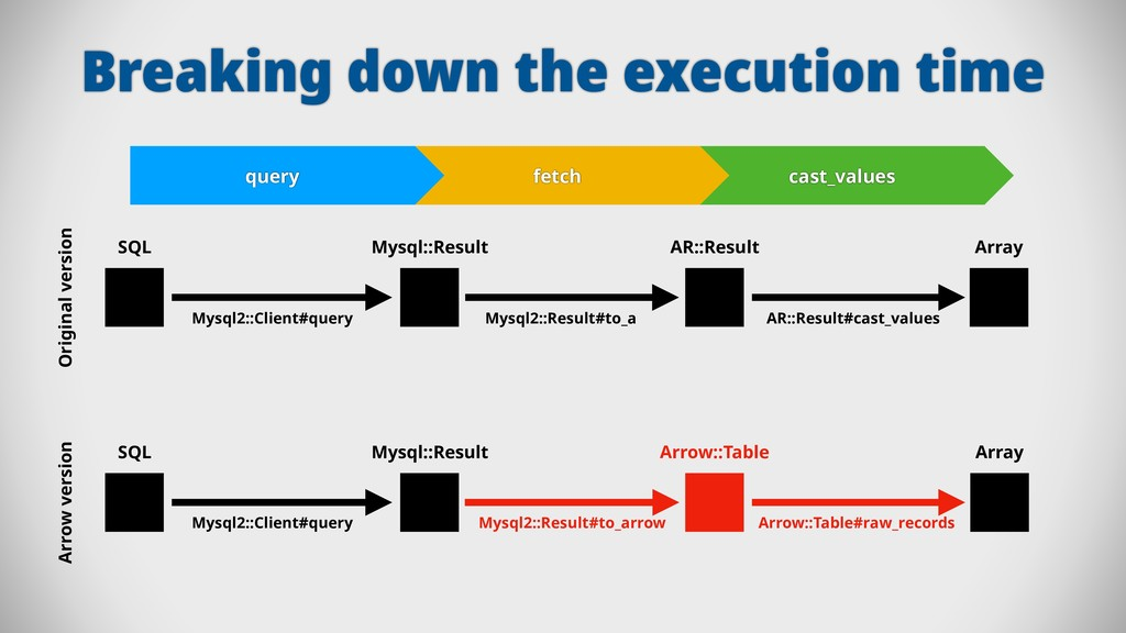 Breaking down the execution time query fetch ca...