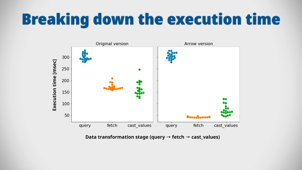 Breaking down the execution time Data transform...