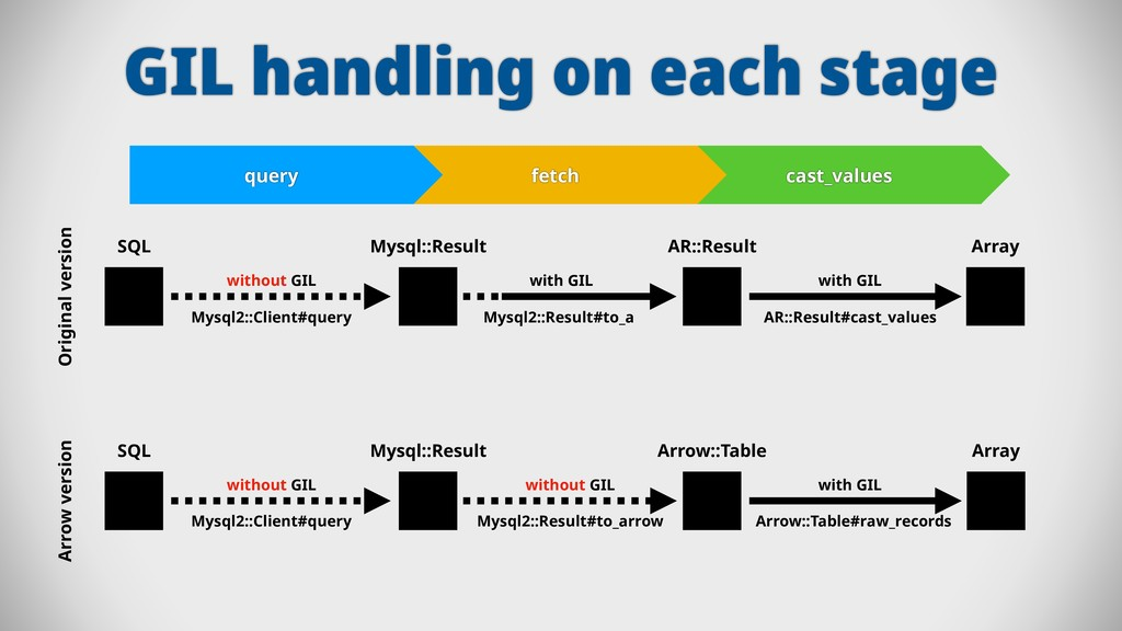 GIL handling on each stage query fetch cast_val...