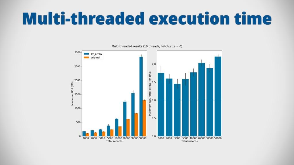 Multi-threaded execution time