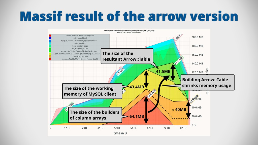 Massif result of the arrow version 64.1MB 41.5M...
