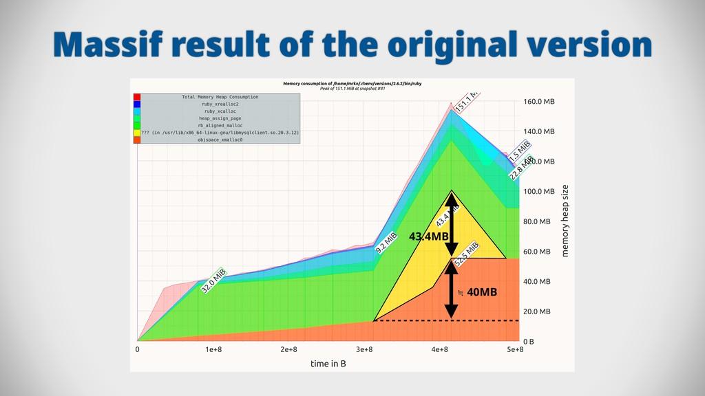 Massif result of the original version ≒ 40MB 43...