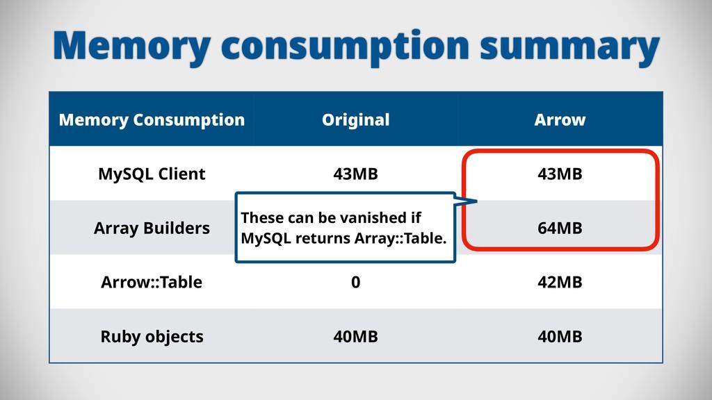 Memory consumption summary Memory Consumption O...