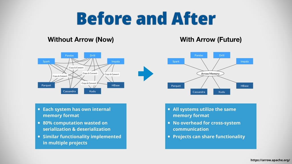 Before and After • Each system has own internal...