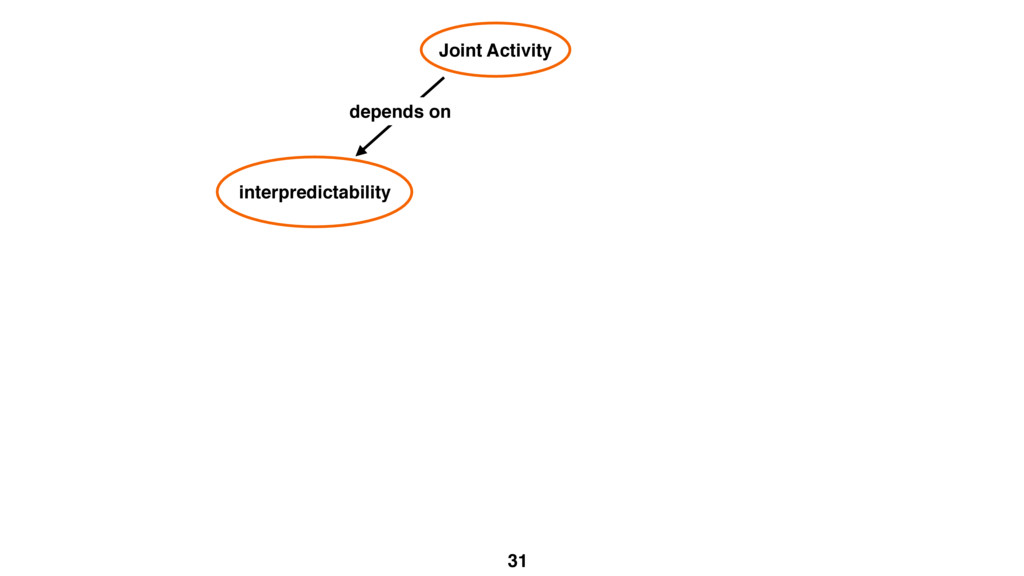31 Joint Activity interpredictability depends on