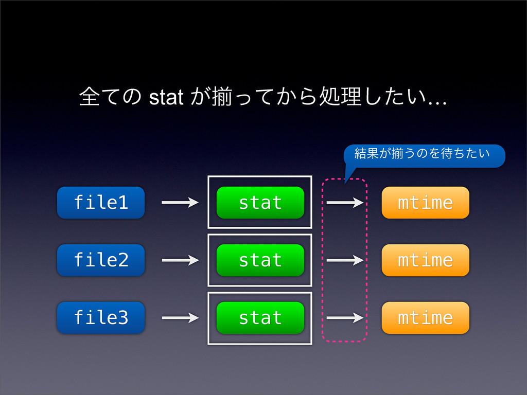 શͯͷ stat ͕ἧ͔ͬͯΒॲཧ͍ͨ͠… file1 file2 file3 stat mt...