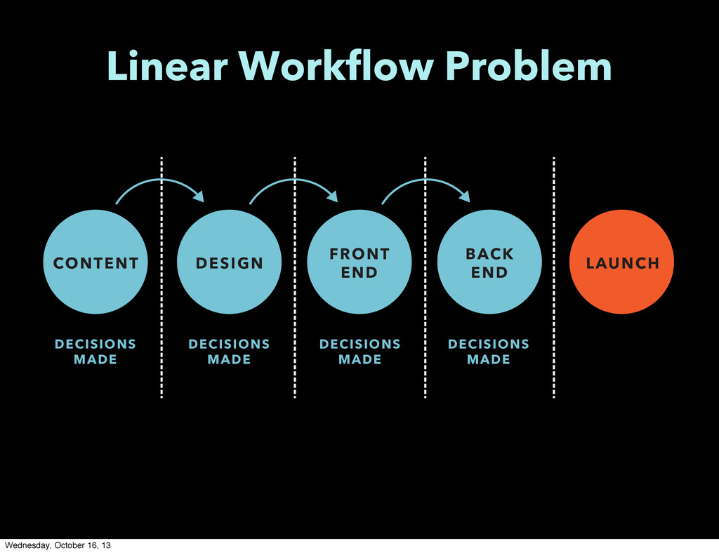 Linear Workflow Problem LAUNCH DESIGN FRONT END...