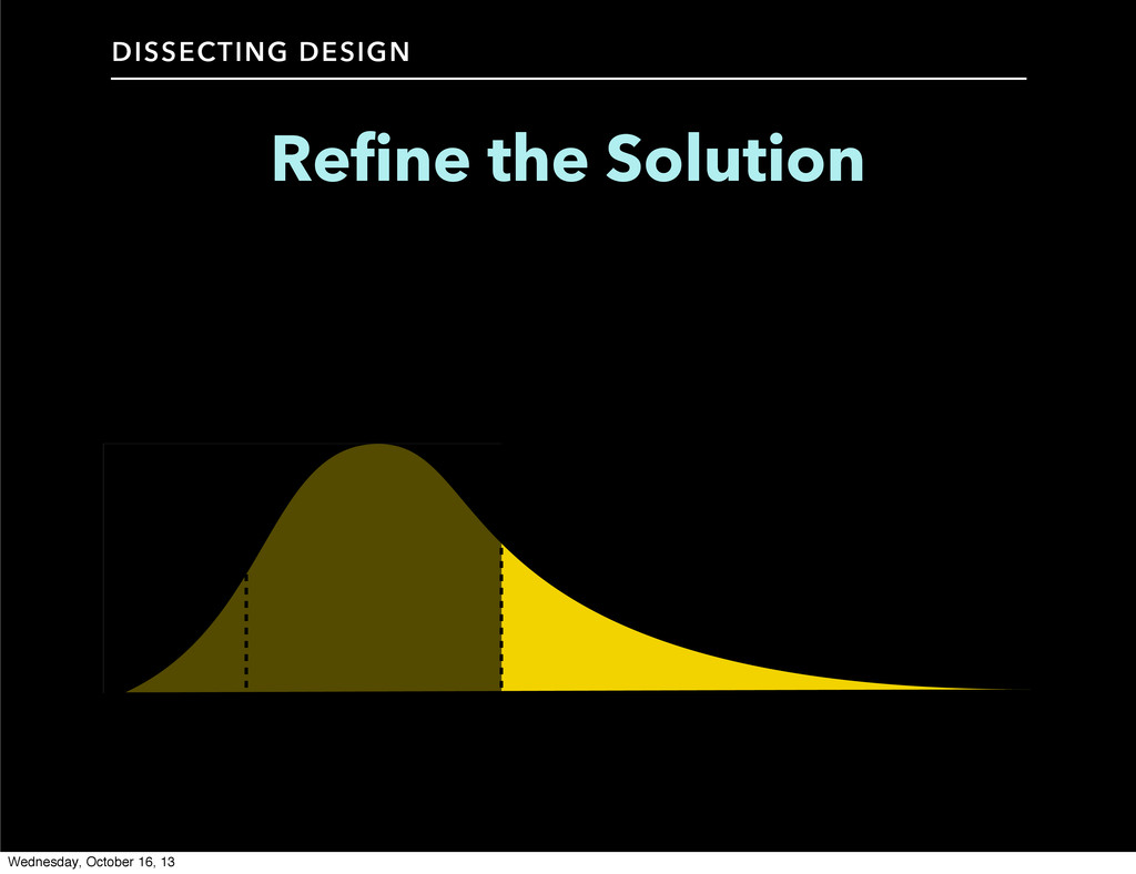 Refine the Solution DISSECTING DESIGN Wednesday...