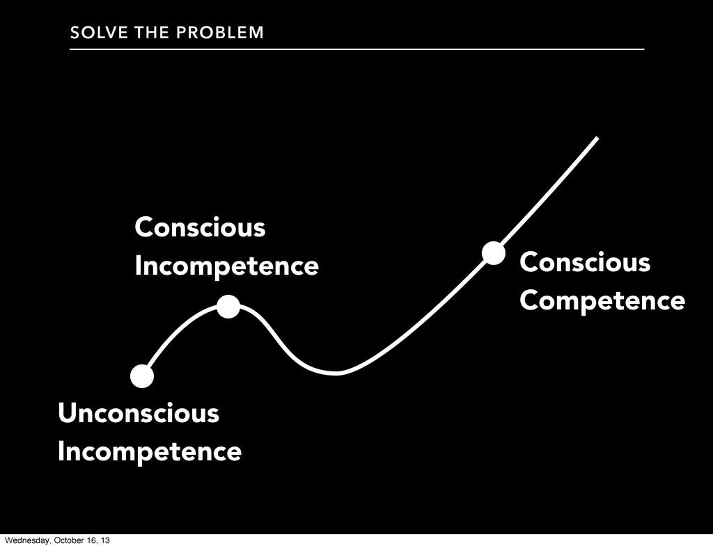 Unconscious Incompetence Conscious Incompetence...