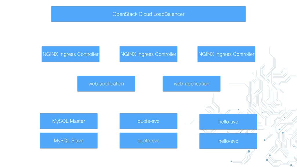OpenStack Cloud LoadBalancer NGINX Ingress Cont...