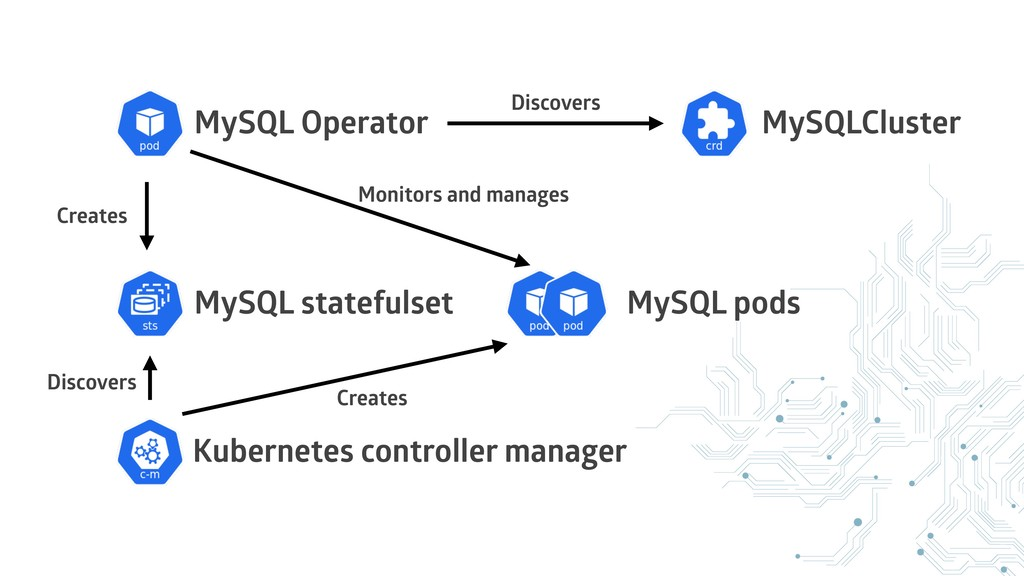 MySQL Operator MySQLCluster MySQL pods MySQL st...