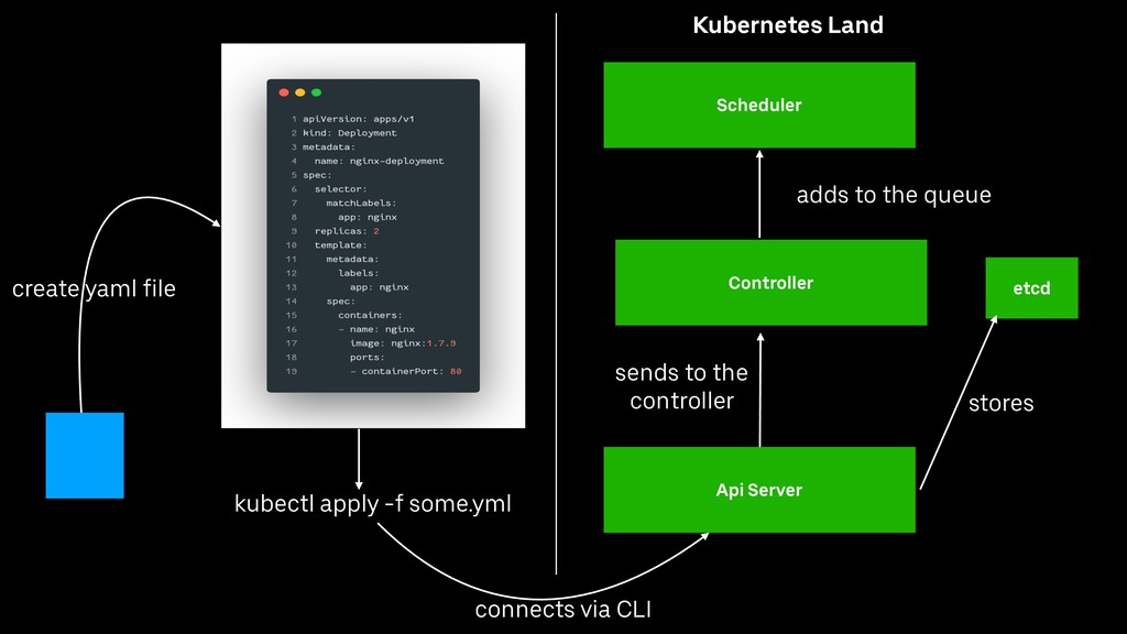 kubectl apply -f some.yml Api Server etcd Sched...