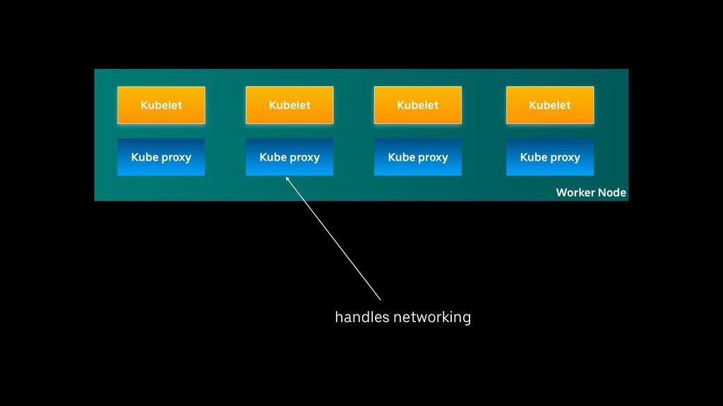 handles networking Worker Node Kubelet Kube pro...