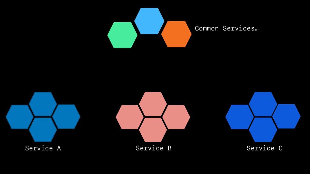 Service A Service B Service C Common Services…