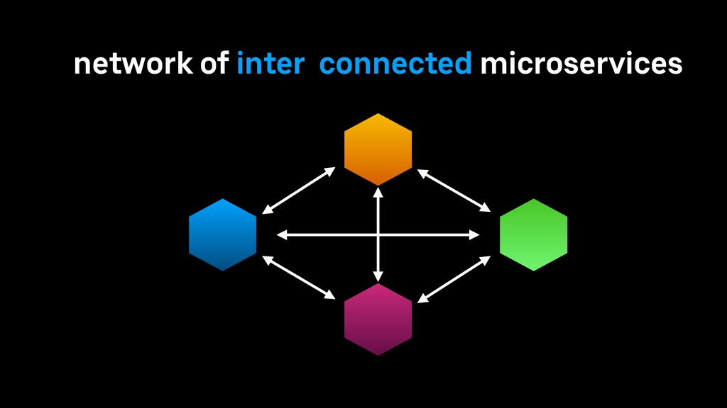 network of inter connected microservices