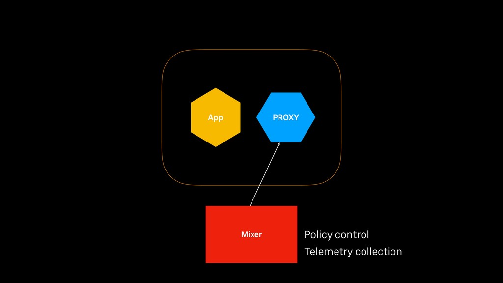 App PROXY Mixer Policy control Telemetry collec...