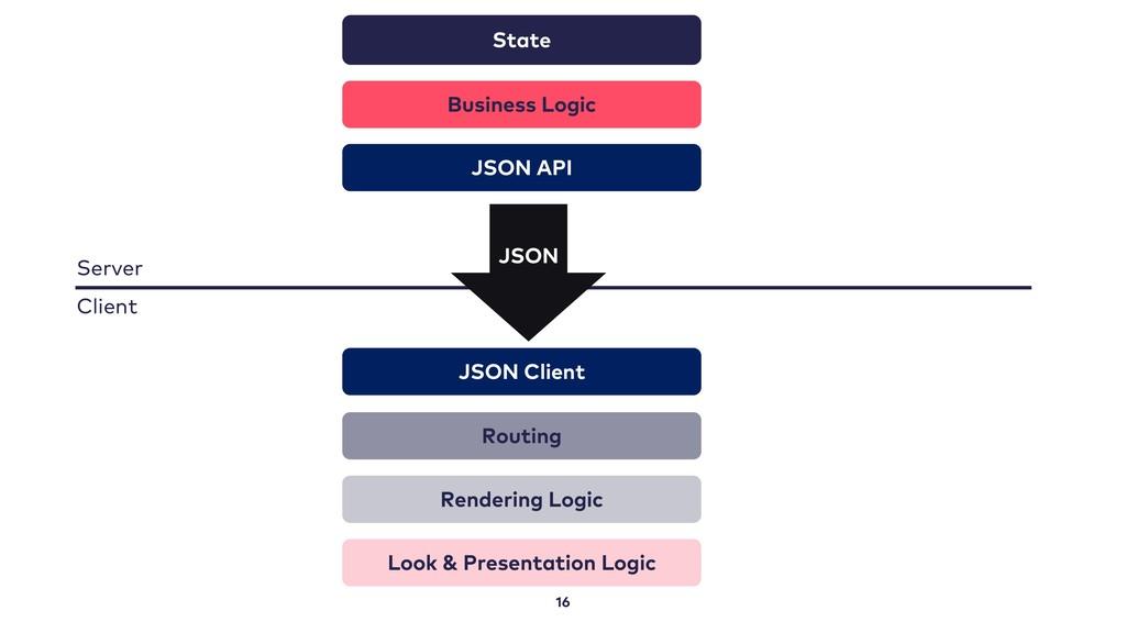 16 State Business Logic Routing Rendering Logic...