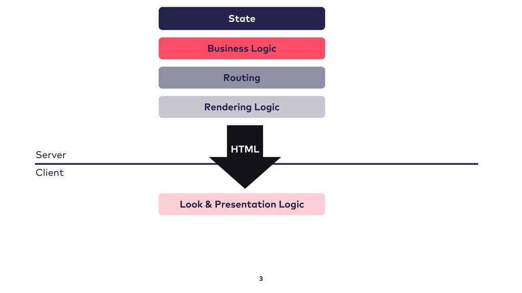 3 State Business Logic Routing Rendering Logic ...