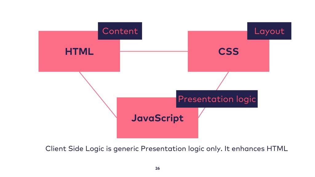 26 Client Side Logic is generic Presentation lo...